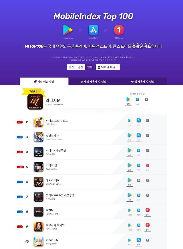 모바일인덱스, 10월의 모바일 게임 차트 발표… 리니지M 1위 유지