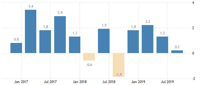 """일본 3분기 경제성장률 0.2%...""""무역전쟁, 한일관계 악화 등 영향"""""""