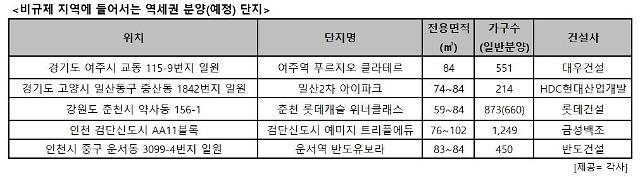 정부 부동산 시장 압박에 비규제+역세권 신규 분양 기대감 상승