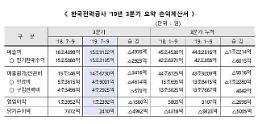 韓電、3Qの営業利益1兆2392億ウォン…4四半期ぶりに黒字転換