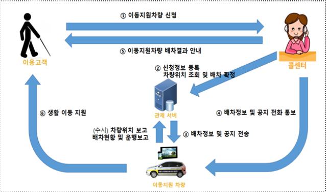 서울시, 15일부터 장애인 바우처택시 요금 인하
