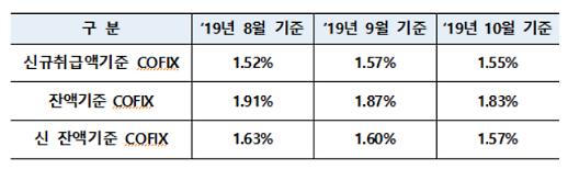 10월 신규코픽스 1.55%… 한달 만에 하락반전