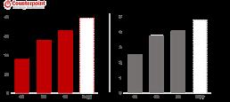 """.第三季度全球无线耳机销量增长22%··""""苹果·小米领跑""""."""
