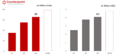 第3四半期、グローバルワイヤレスイヤホンの販売台数22%増加・・・「アップル・シャオミ先頭」