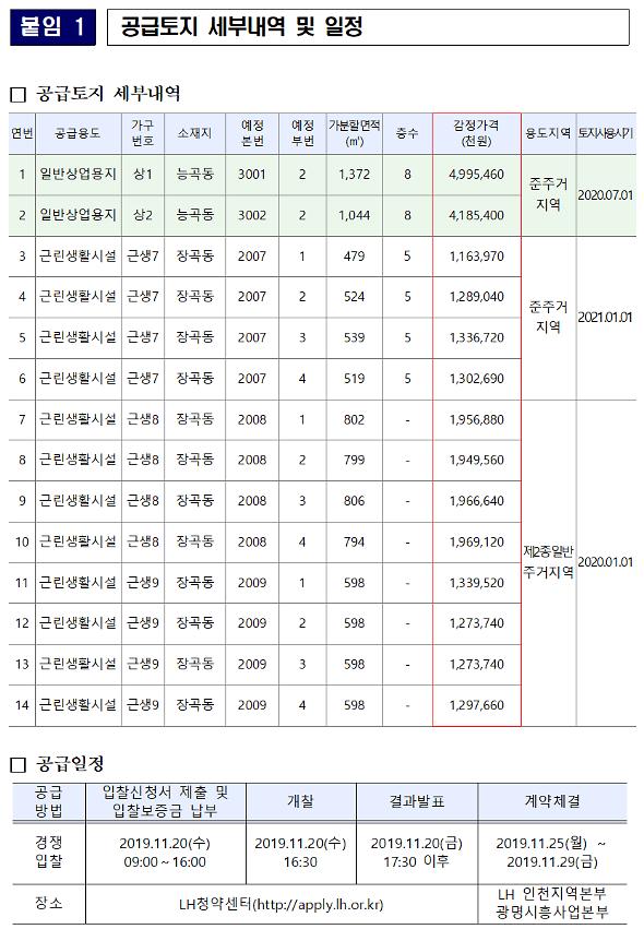 시흥장현지구 역세권 상업용지‧근생용지 풀린다