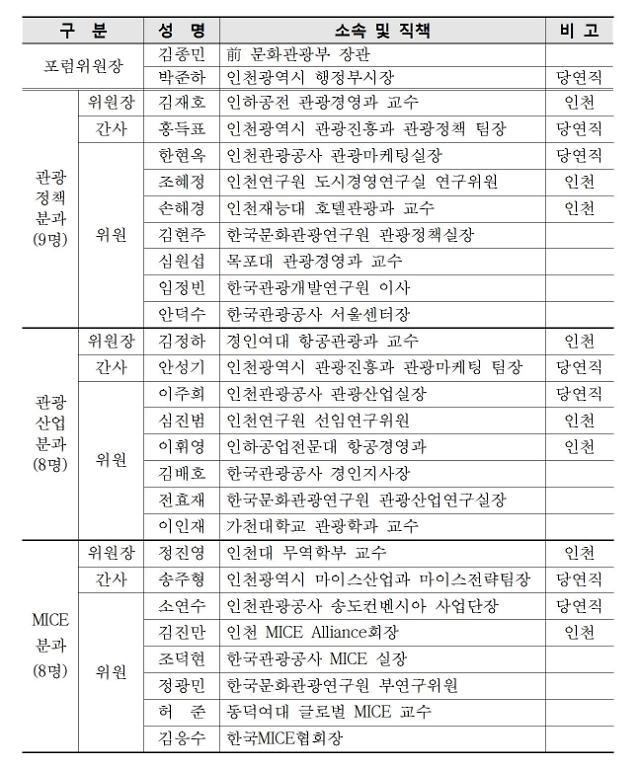 인천시, 인천 관광ㆍ마이스 포럼 창립회의 개최