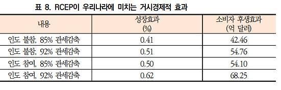 """""""RCEP 발효로 최대 68억달러 관세 절감·0.62% 경제성장 효과"""""""