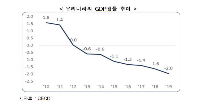 """""""韓 경제 디플레이션 우려… 적극적 경기진작책 필요"""""""