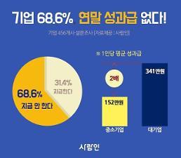 .调查:近七成韩国企业不发年终奖 .