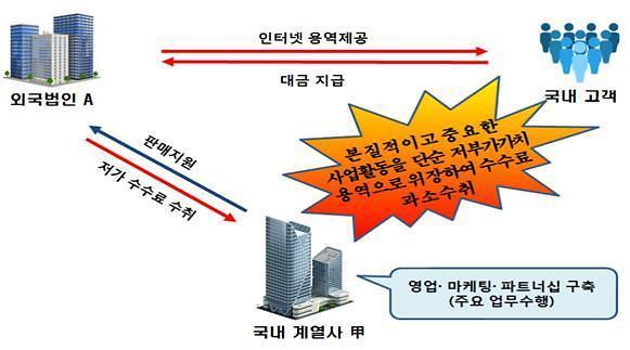 글로벌 IT기업 역외탈세에 칼뺐다…171명 세무조사 착수
