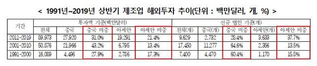 """중국 떠난 韓 제조업, 아세안으로··· 저렴한 인건비·인센티브 """"매력적"""""""