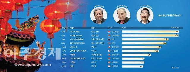 [한·아세안 정상회의]동남아 경제 지배하는 화교...10대 부호 중 9명 압도적