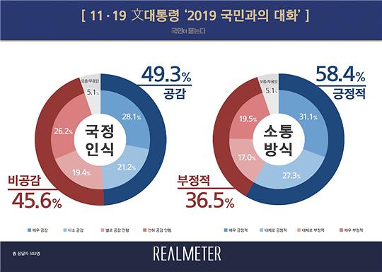 [리얼미터] 국민과의 대화 文 국정인식 공감 49% vs 비공감 46%