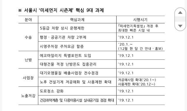 서울시, 겨울·봄철 악성 미세먼지 시즌제로 관리한다