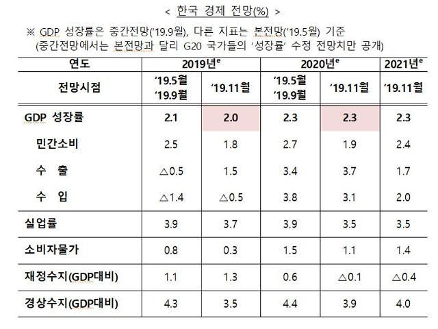 OECD, 올해 한국 경제성장률 2.1→2.0%, 내년 2.3% 유지