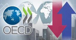.OECD将韩国经济增速下调至2.0% 预测韩国明年经济增长2.3% .