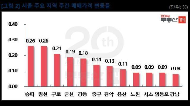 분양가상한제에도 서울 아파트값 0.11%↑…상승폭 확대