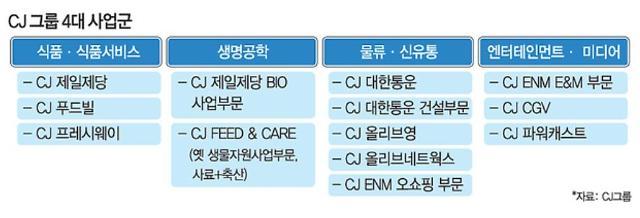 CJ그룹 '알짜 계열사' 잇단 매각설···이재현 회장 속내는?