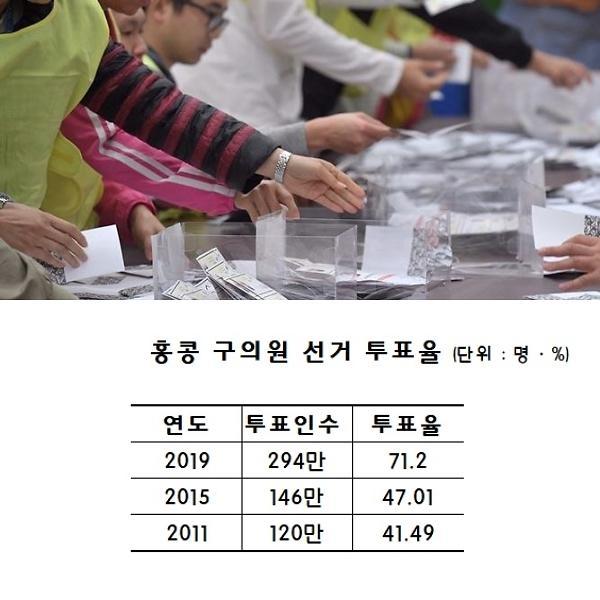 홍콩 선거, 반중파 압승에 中 당혹…뒤에서 웃는 차이잉원