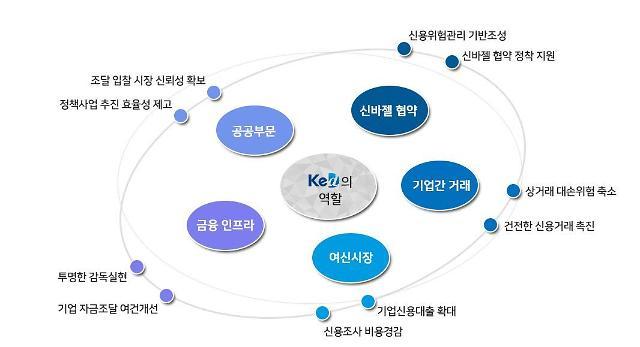 한국기업데이터·나이스디앤비 발명 평가기관 지정…IP금융 활성화에 앞장