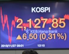 KOSPI kết thúc phiên giao dịch với 2127,85, tăng 6,50 điểm