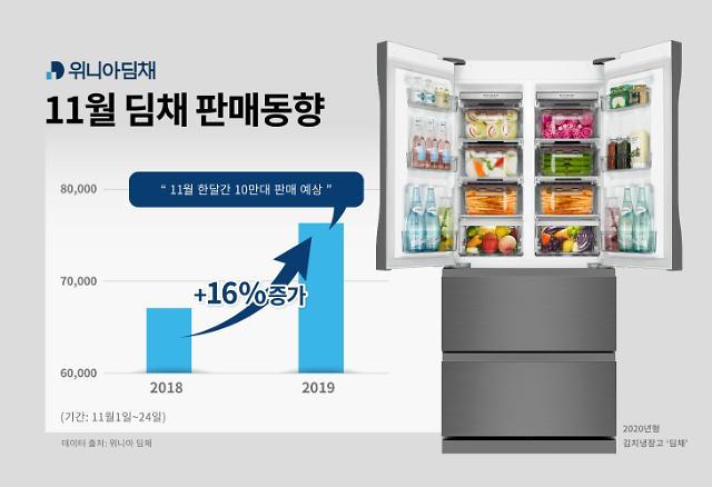 위니아딤채, 11월 작년보다 16% 판매 신장…김장철 덕