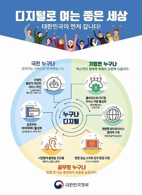 디지털 전환 서두르자 공공기관의 클라우드 도입 완화
