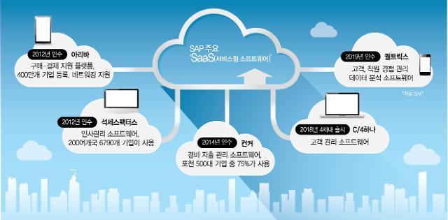 SAP SaaS 4종이면 4차 산업혁명 준비 끝