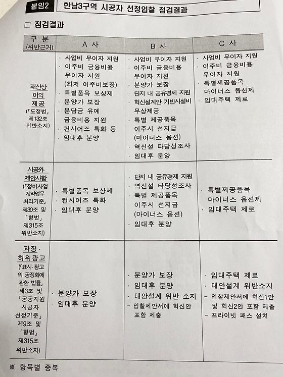 [단독]한남3구역 입찰 3사, 도정법 외 형법·표시광고법도 위반