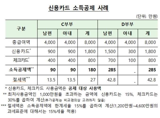 """""""연말정산 위해 신용카드 사용금액 미리 점검하세요"""""""