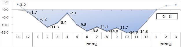 12개월째 마이너스 수출...3년만에 역성장ㆍ10년만에 두자릿수 감소율