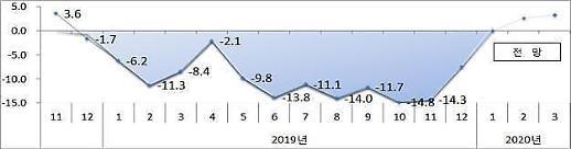 连续12个月出现负增长..3年的逆向增长·10年两位数的减少率