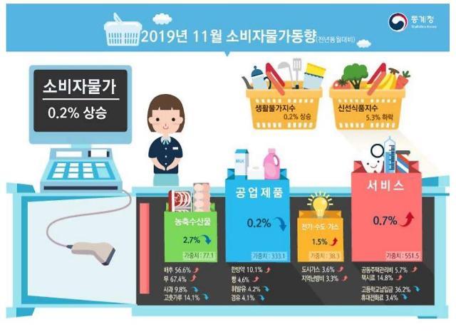 11개월째 0%대…소비자물가 역대 최저 가능성 커졌다