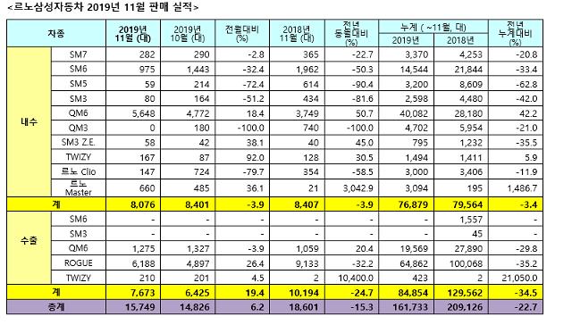 르노삼성, 11월 1만5749대 판매…전년比 15.3%↓