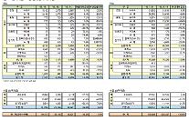 韓国GM、11月に3万9317台の販売…前年比1.8%↑