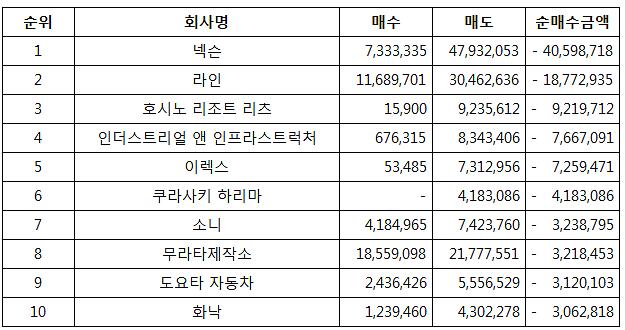 韓투자자, 日주식 넥슨 가장 많이 팔았다