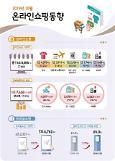 .10月网上·手机购物创历史新高 比前一年提前一个月累计达到100万亿韩元.