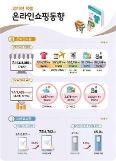 10月网上·手机购物创历史新高 比前一年提前一个月累计达到100万亿韩元