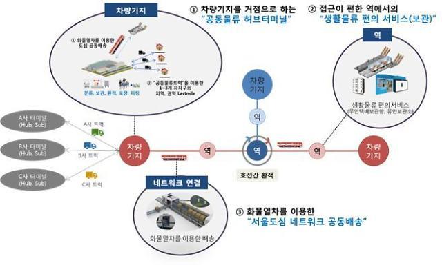 서울지하철, 이제 물건도 싣는다…물류비용 절감 기대