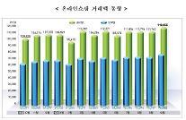 10月のオンライン・モバイルショッピング、歴代最大・・・前年より1ヶ月繰り上げ累積100兆ウォン