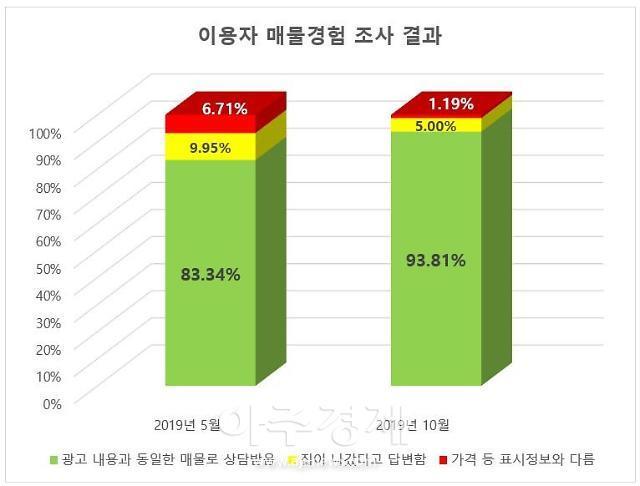 직방 허위 매물과의 전쟁…프롭테크 도입해 매물 신뢰도 93%↑