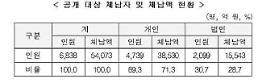 .公开高额经常滞纳者6838人……最高金额是网络赌博业者1632亿韩元.