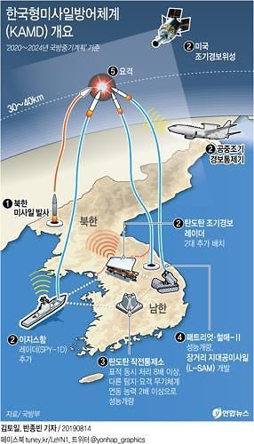 방사청, 한국형미사일방어의 핵심 L-SAM 이달 중 계약