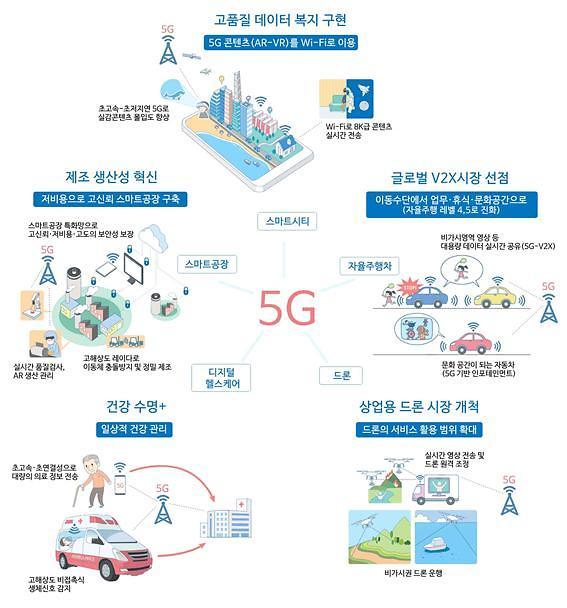 5G 콘텐츠 '와이파이'로, 5G 주파수 영토는 '2배'로… '5G+ 스펙트럼플랜' 확정