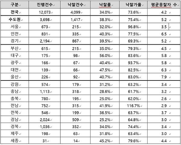 강남 3구 아파트 경매 인기↑…낙찰가율 5개월째 100% 상회