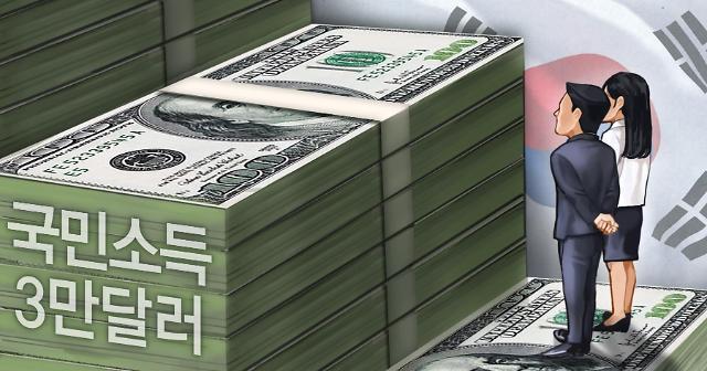 韩国人均国民收入将减少至3.2万美元