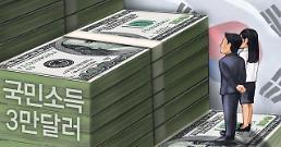 .韩国人均国民收入将减少至3.2万美元.