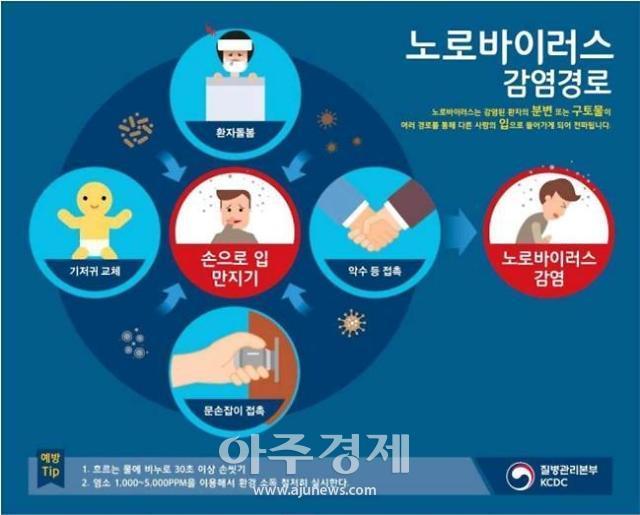 양주시 보건소, 노로바이러스 감염 증가예방관리 강화 당부
