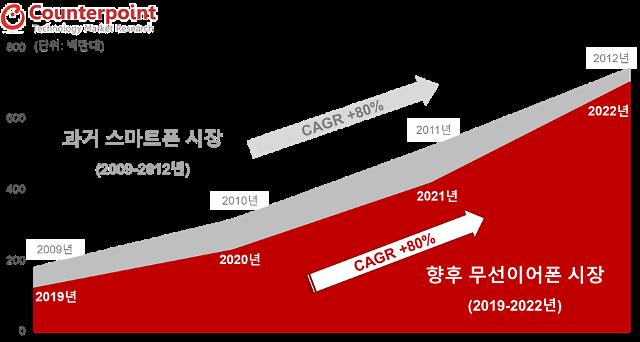 글로벌 무선이어폰 시장, 내년 '2억3000만대'까지 커진다