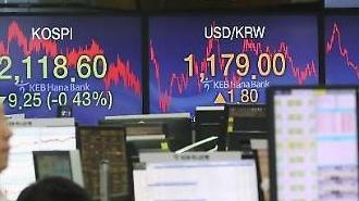 KOSPI指数上涨1%……重返2080点